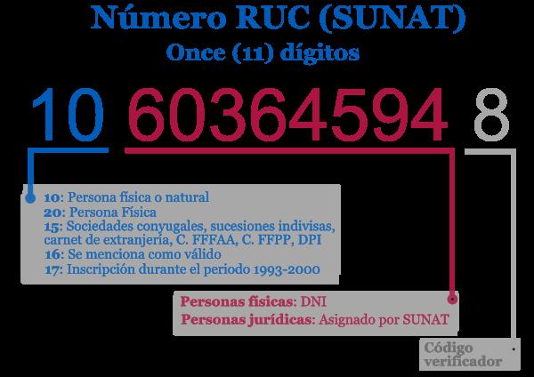 ¿Cómo sacar RUC en el Perú?